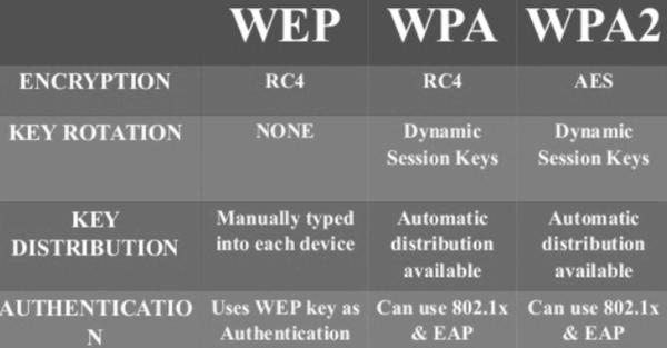 WPA-WPA2- WEP-Wi-Fi-Protokollen