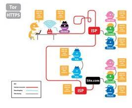 Wie man das Internet anonym besuchen kann