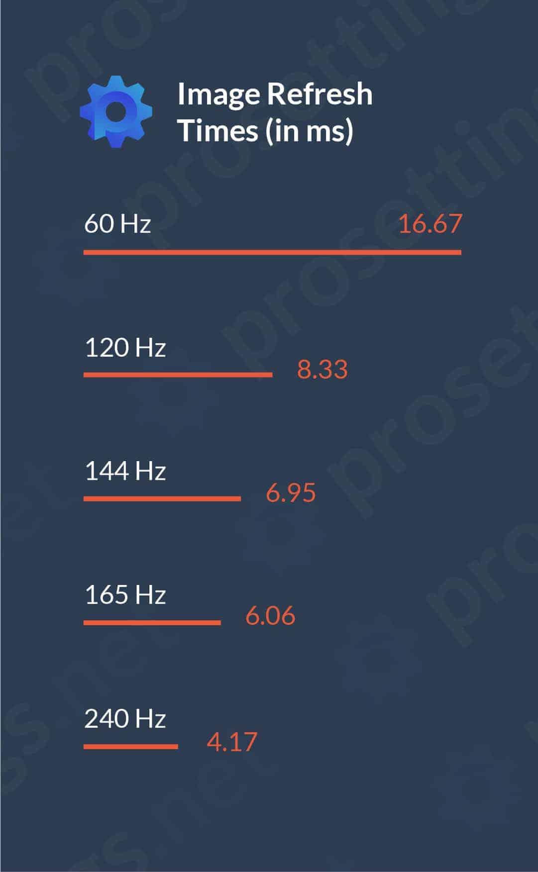 60 Hz vs. 144 Hz vs. 240 Hz
