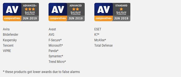 Windows Defender vs. Avast
